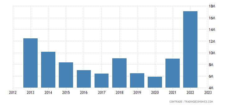 norway exports sri lanka