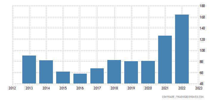 norway exports sweden