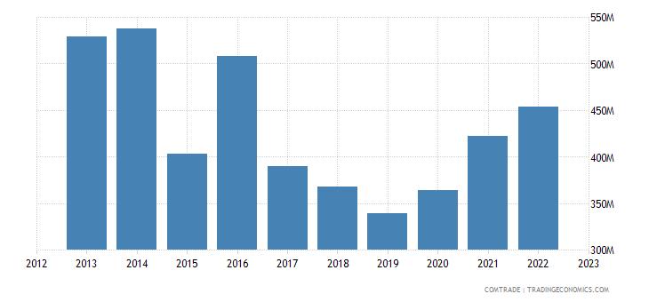 norway exports switzerland