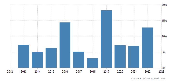 norway exports tunisia