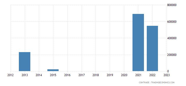 norway exports turkey motor vehicles transport goods