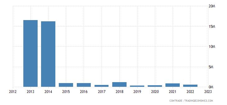 norway exports turkmenistan