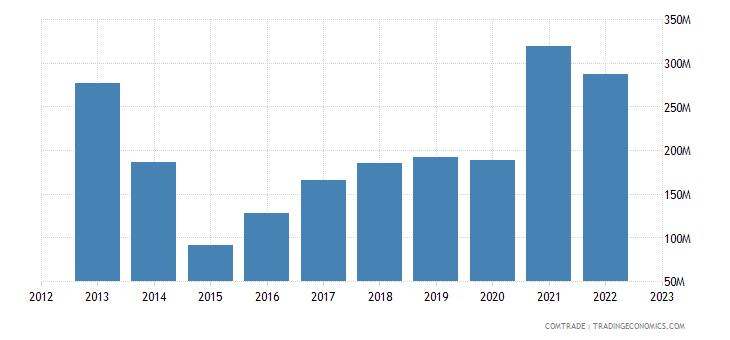 norway exports ukraine