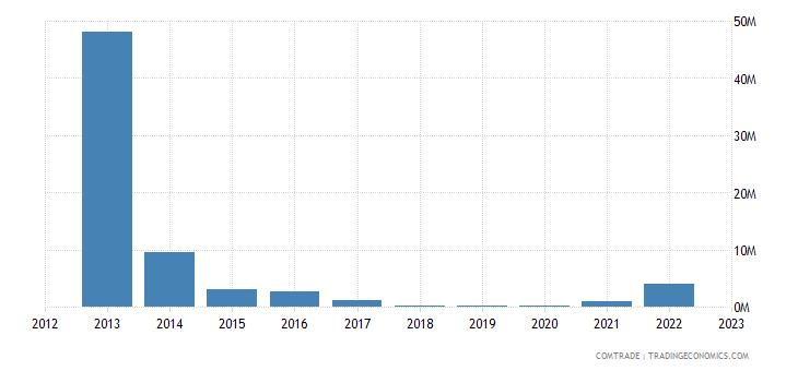 norway exports venezuela