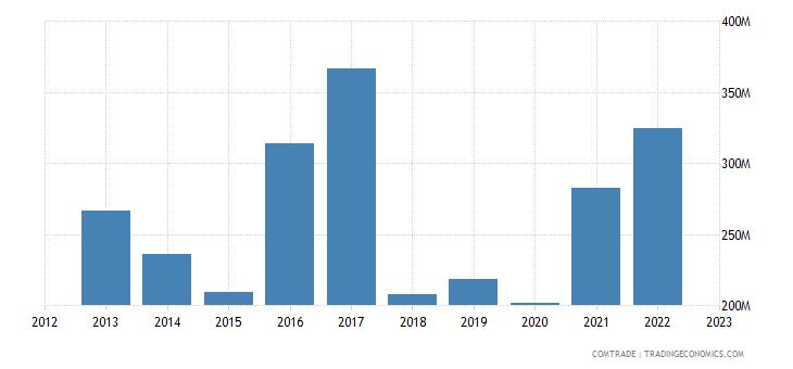 norway exports vietnam