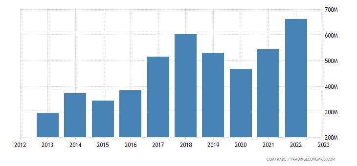 norway exports zinc