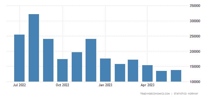 Norway Exports