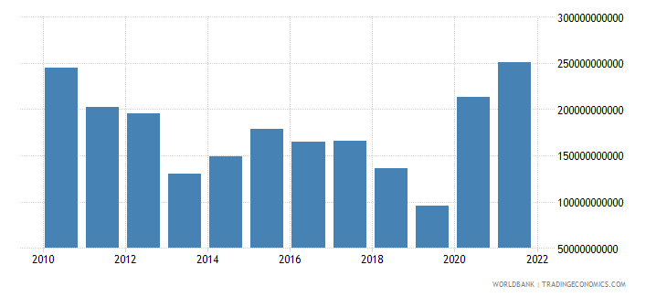 norway external balance on goods and services constant lcu wb data