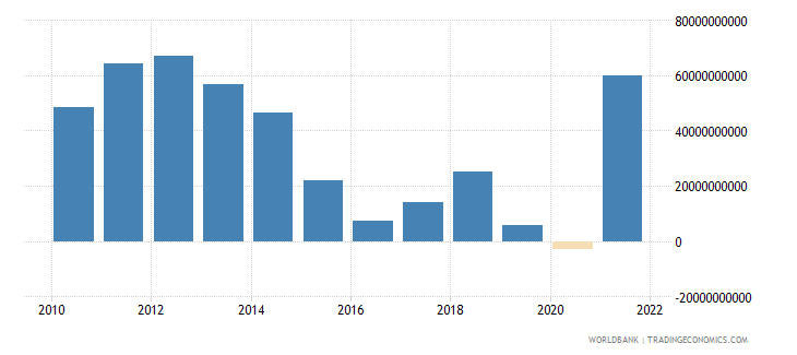 norway external balance on goods and services us dollar wb data