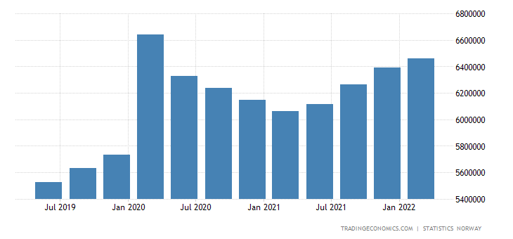 Norway Central Government External Debt