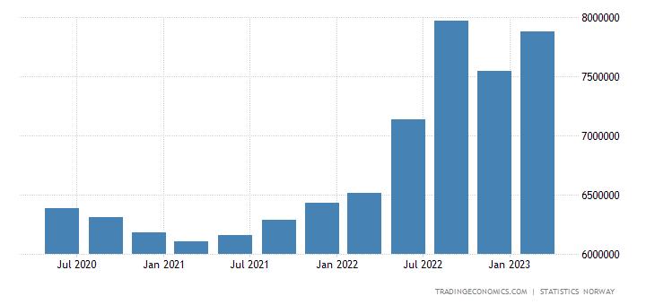 Norway Total Gross External Debt