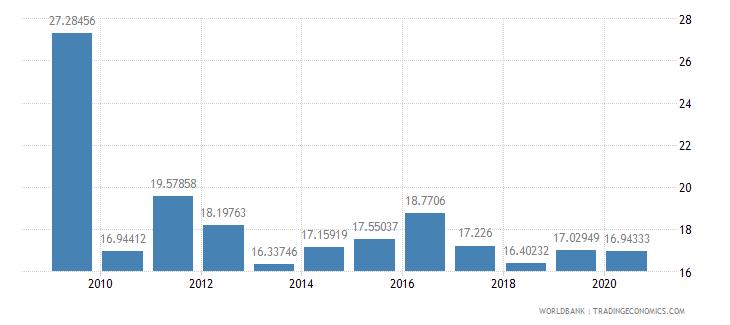 norway fertilizer consumption percent of fertilizer production wb data