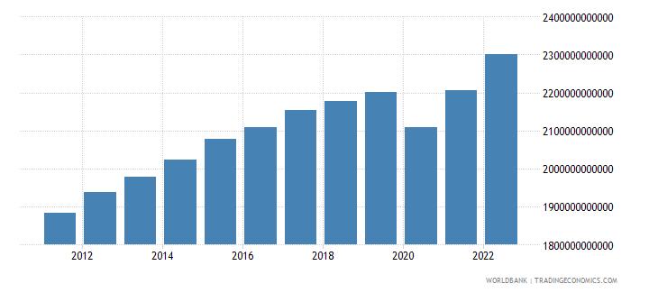 norway final consumption expenditure constant lcu wb data