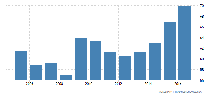 norway final consumption expenditure etc percent of gdp wb data