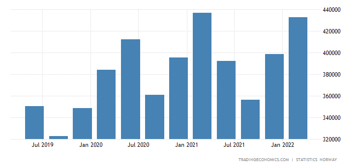 Norway Fiscal Expenditure