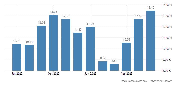 Norway Food Inflation