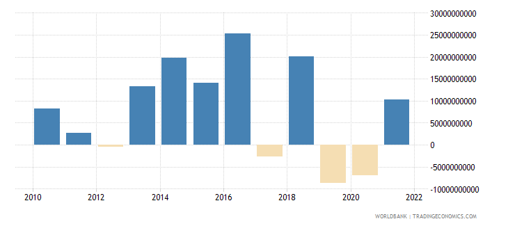 norway foreign direct investment net bop us dollar wb data