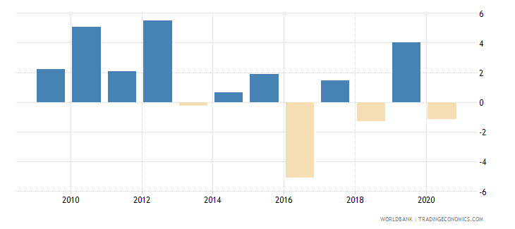 norway foreign direct investment net inflows percent of gdp wb data