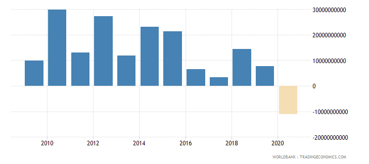 norway foreign direct investment net outflows bop current us$ wb data