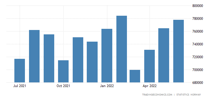 Norway Foreign Exchange Reserves