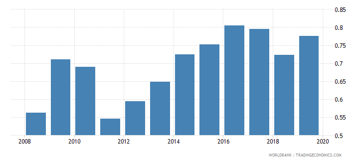 norway foreign reserves months import cover goods wb data