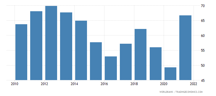 norway fuel exports percent of merchandise exports wb data