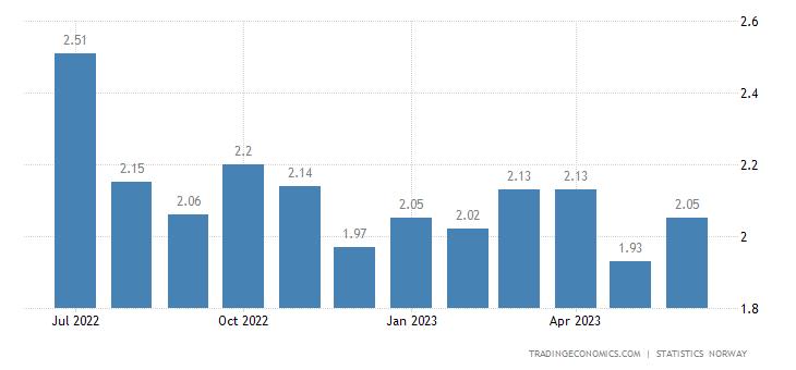 Norway Gasoline Prices