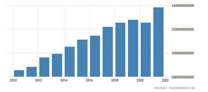 norway gdp constant lcu wb data