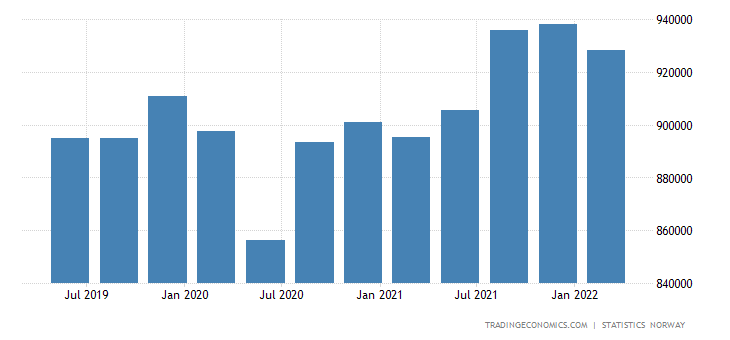 Norway GDP Constant Prices