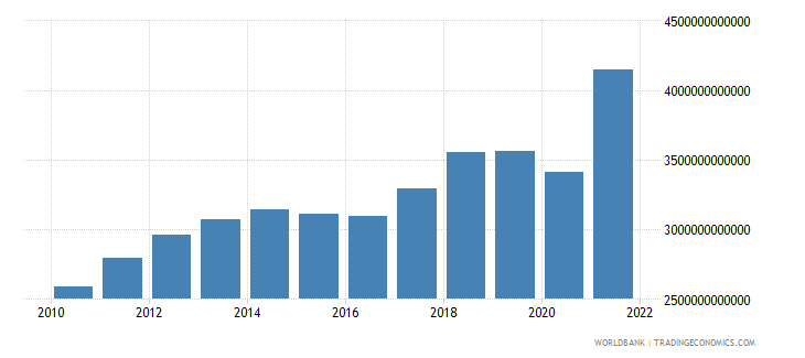 norway gdp current lcu wb data