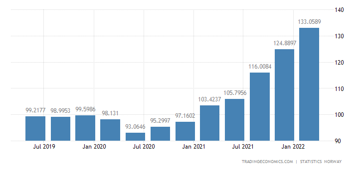 Norway GDP Deflator