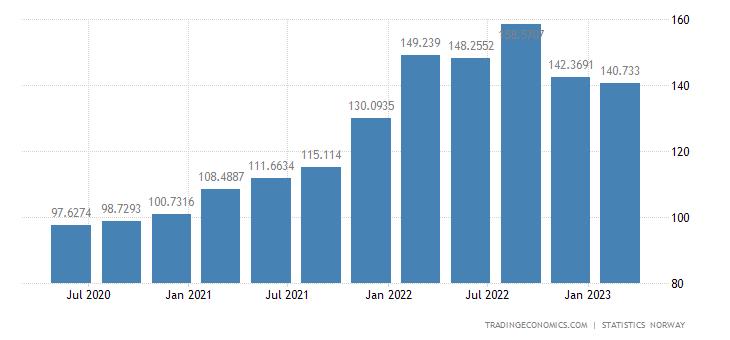 Norway GDP Deflator