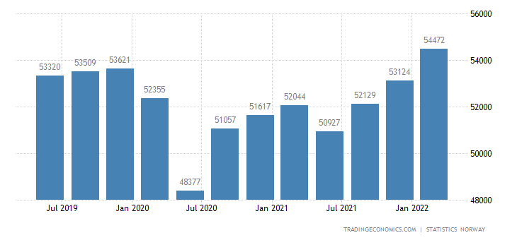 Norway GDP From Construction