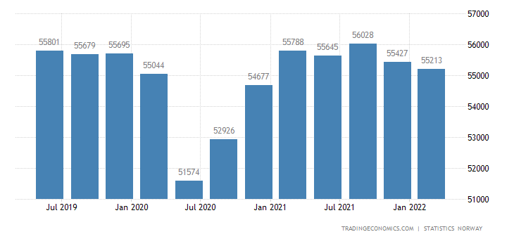Norway GDP From Manufacturing