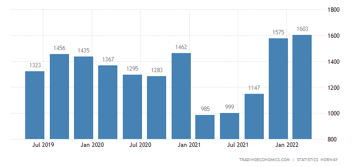 Norway GDP From Mining