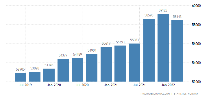 Norway GDP From Public Administration