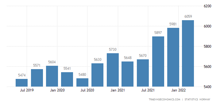 Norway GDP From Utilities