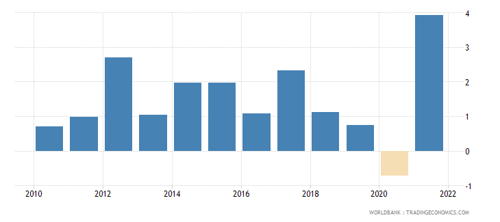 norway gdp growth annual percent 2010 wb data