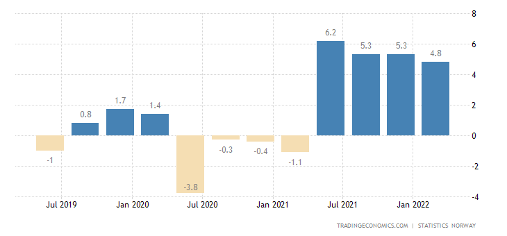 Norway GDP Annual Growth Rate
