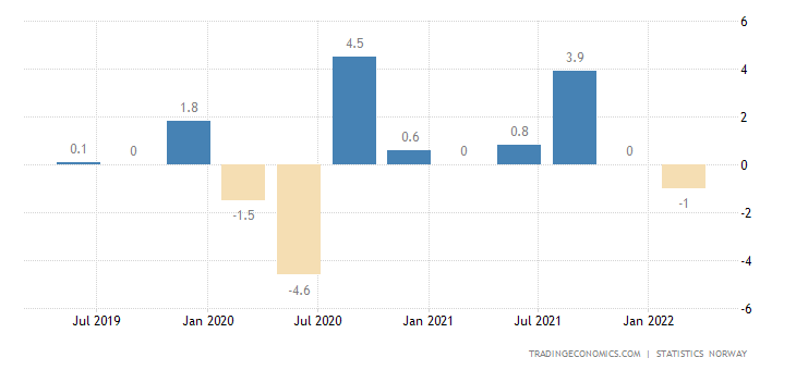 Norway GDP Growth Rate