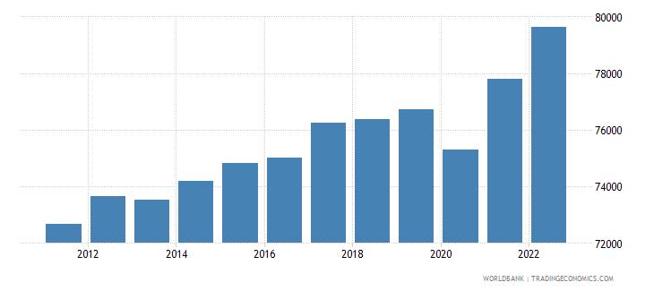 norway gdp per capita constant 2000 us dollar wb data