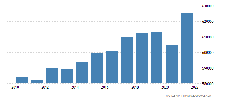 norway gdp per capita constant lcu wb data