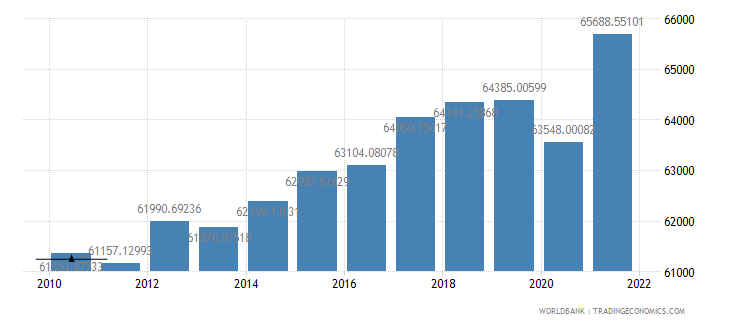 norway gdp per capita ppp constant 2005 international dollar wb data