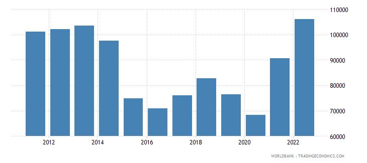 norway gdp per capita us dollar wb data