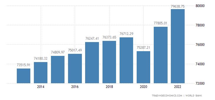 Norway GDP per capita