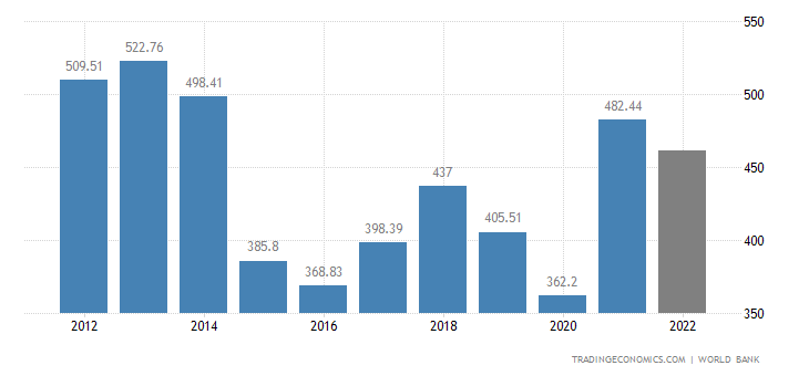 Norway GDP