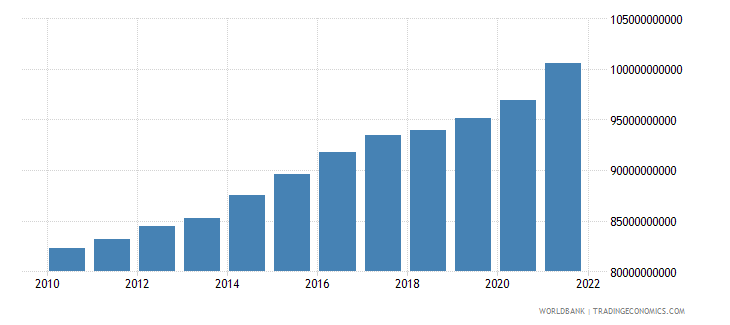 norway general government final consumption expenditure constant 2000 us dollar wb data