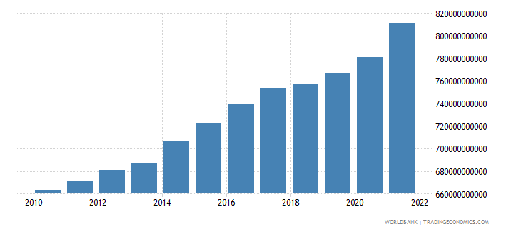 norway general government final consumption expenditure constant lcu wb data