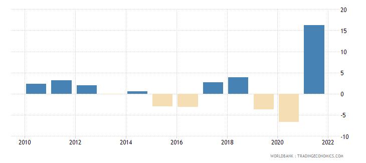 norway gni per capita growth annual percent wb data