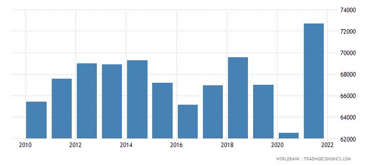 norway gni per capita ppp constant 2011 international $ wb data